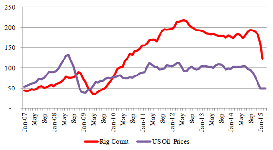 Figure-3 (a): Bakken – Rig & Price Relationship