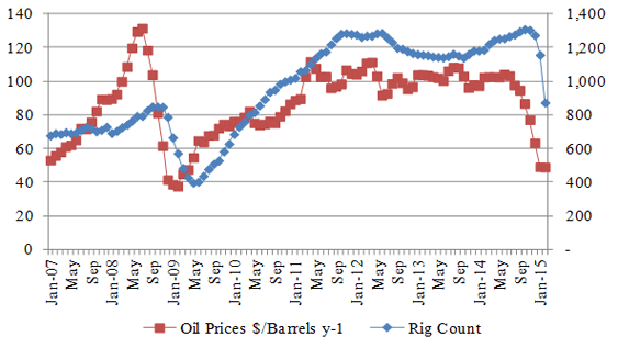 Figure-2 (a): Total Rig & Price Relationship