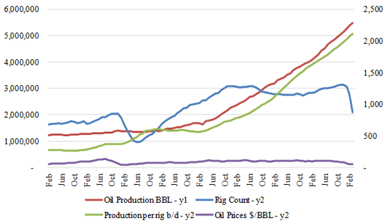 Figure-2 (b): Total US Tight Oil Profile