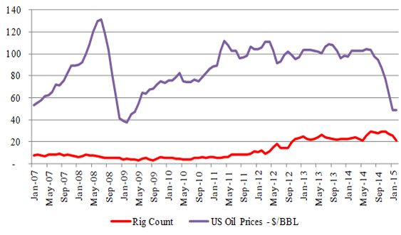 Figure-9 (a): Utica – Rig & Price Relationship