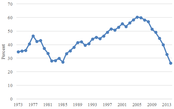 Figure-1: US net oil import dependency. Source - EIA