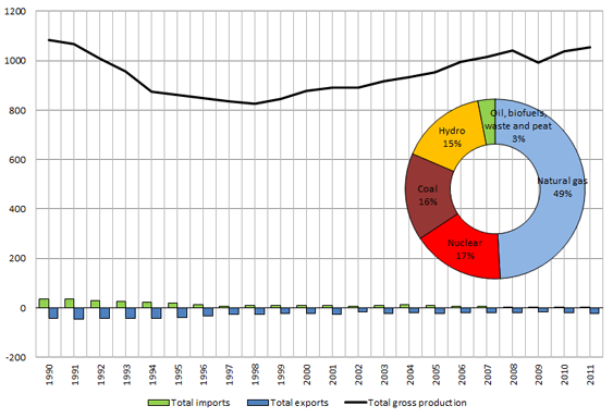 Figure 1. Electricity in Russia: generation, imports and exports, 1990-2011, TWh, and electricity generation by source - Source: IEA