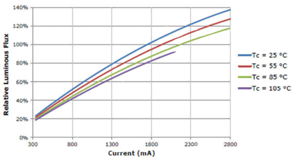Cree CXA3070 in steady-state operation