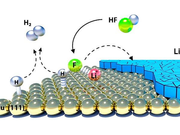 Chemische reacties op grensvlakken. Afbeelding: Argonne National Laboratory.