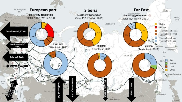 Figure 4. Regional differences in electricity generation structure by source (2011, TWh), in regional fuel mix (2011, Mtoe), directions of imports and exports of electricity (2011, TWh) Sources: ERIRAS (figures and directions of export), IEA (map)