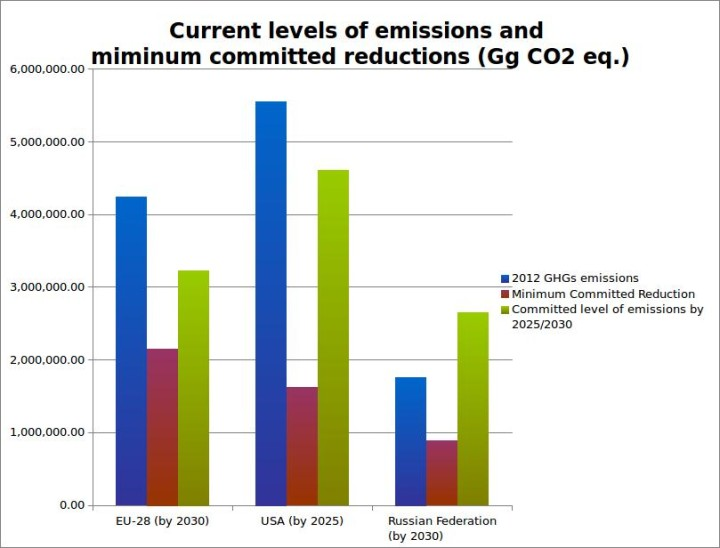 Source: Author's elaboration on UNFCC data (2014)