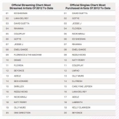 Spotify en Deezer starten hitparade