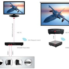 Optoma lanceert draadloos HDMI-systeem