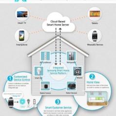 Samsung gaat voor het slimme huis