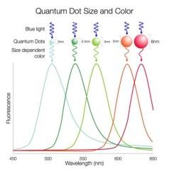 Samsung werkt aan een quantum dot-tv die OLED het vuur aan de schenen legt
