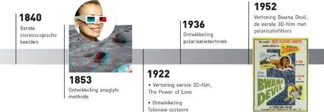 De 3D-tijdlijn, van 1840 tot 1952...