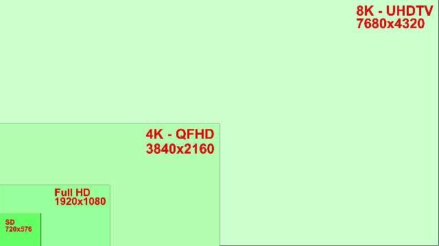 8K UHDTV-standaard in aantocht