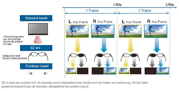Achtergrond: Actieve vs passieve 3D-technologie