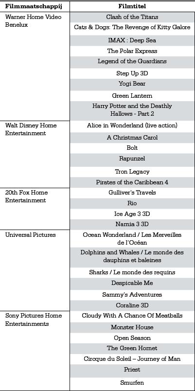 Koopgids: Welke 3D-content is vandaag beschikbaar?