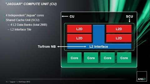 PS4 Jaguar CPU
