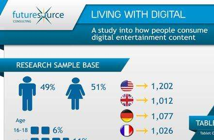 Futuresource infograph