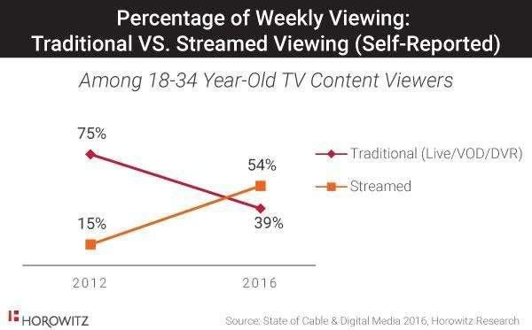 Streaming video wint sterk terrein ten opzichte van live tv