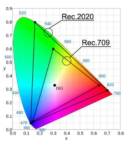 REC709 vs REC2020 kleurbereik