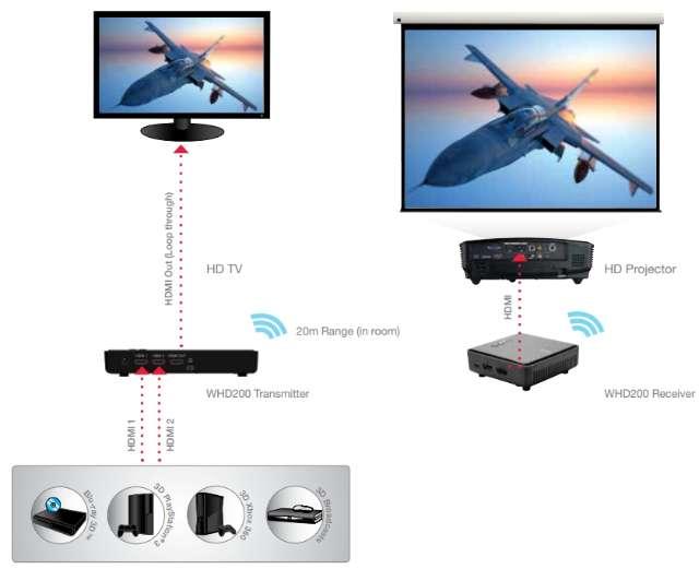 Optoma WHD200 setup