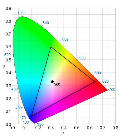 De volledige hoefijzervorm bevat alle kleuren die het menselijk oog kan waarnemen. Een kleurbereik, of kleurgamut is een subset daarvan en wordt bepaald door drie primaire kleuren en een witpunt. Alle kleuren binnen de driehoek vallen dan in de subset.