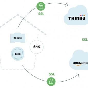 Thinka-stembesturing voor je smarthome: praten met je slimme huis