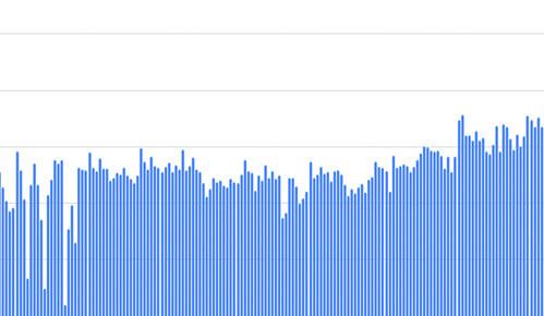 Piwheels heeft Pi-gebruikers bijna 40 jaar uitgespaard